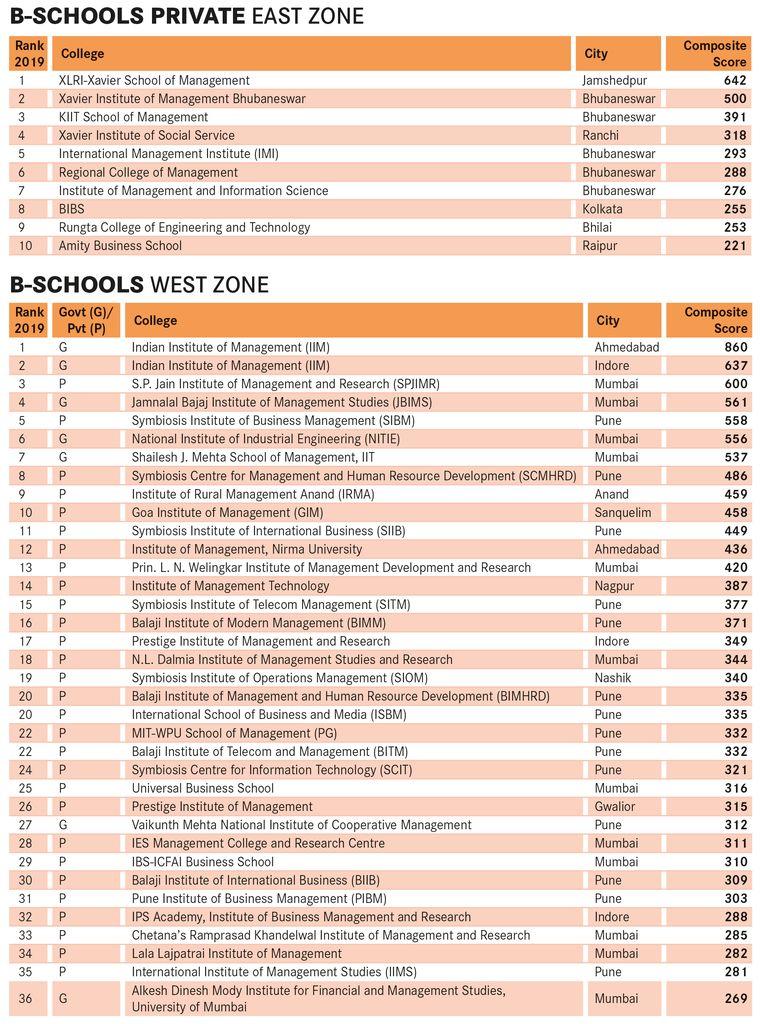 Best Undergraduate Business Schools 2020.List Of Top 10 Business Schools In The World 2020 Best